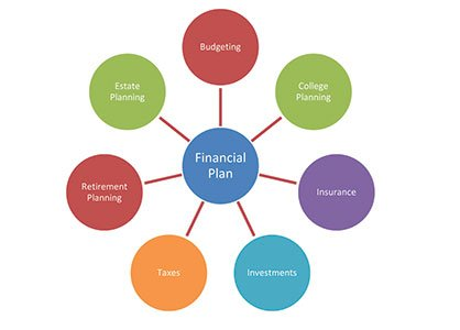 Elements_of_a_Financial_Plan_image.jpg