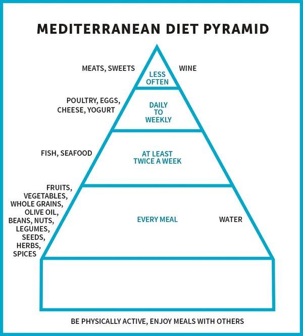 mediterranean pyramid.jpg